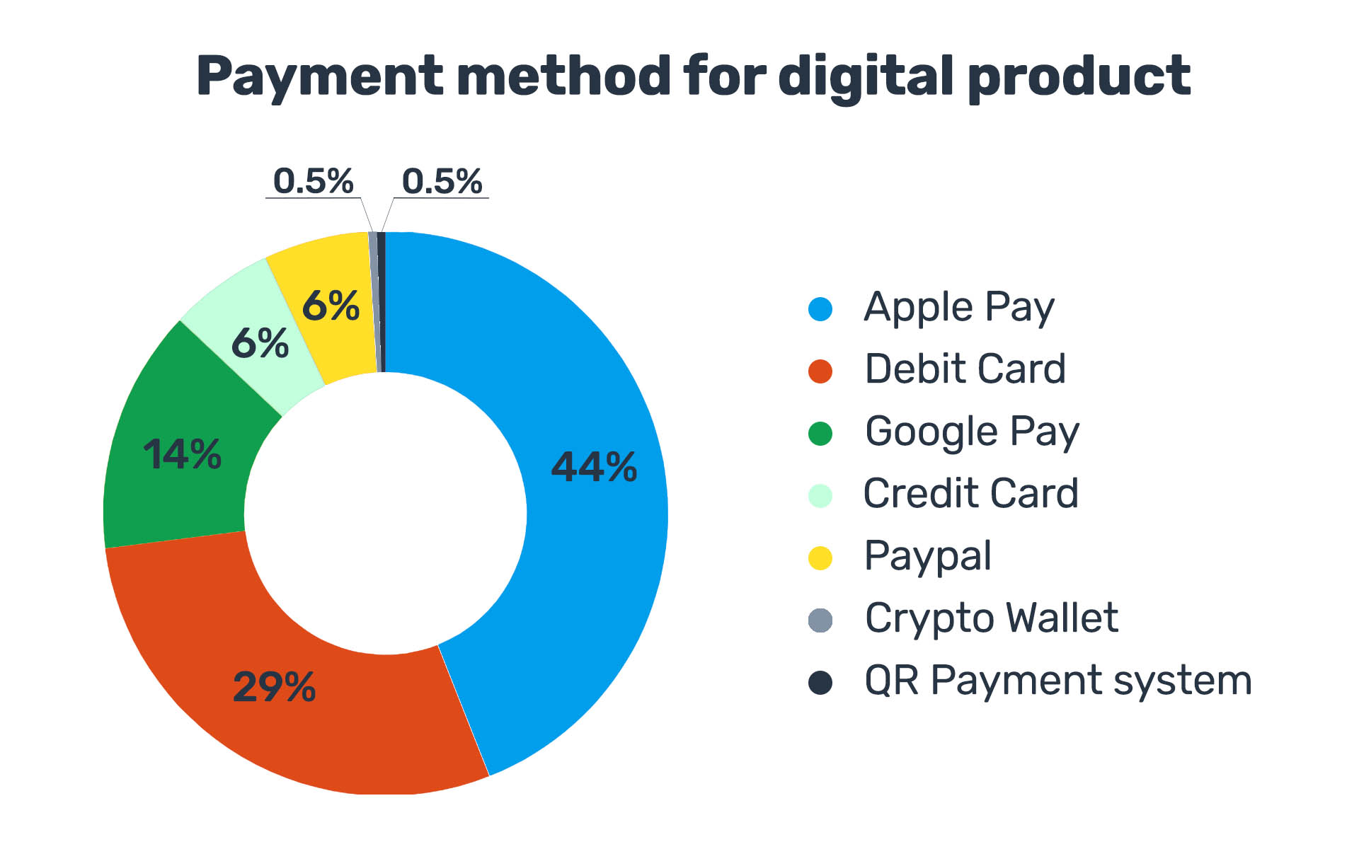 Which digital payment method is better to choose